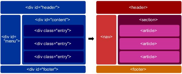 html5の要素でheader、hgroup、h1-h6を使い方②